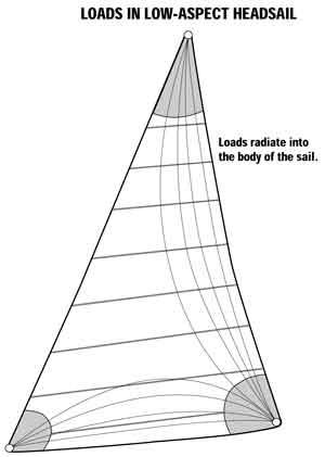 Sailing Breezes Current articles July PanelPt.